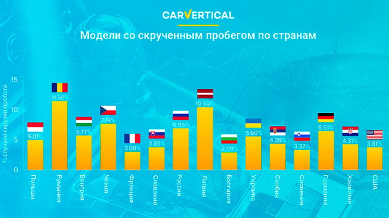 Автомобили и страны, в которых чаще всего скручивают пробег