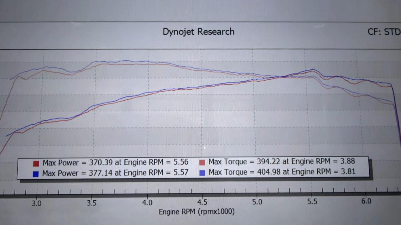 Реальная мощность Toyota Land Cruiser 300 оказалась меньше заявленной
